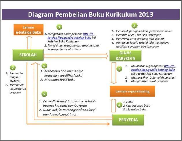 diagram pesan buku